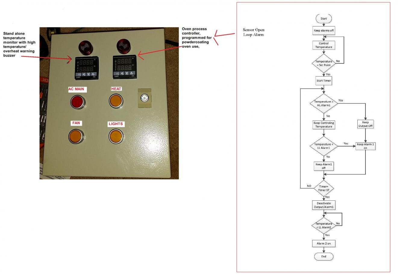 Type Of Wire For Oven Controller Caswell Inc Metal Finishing Forums Pid Wiring Diagram Powder Coat